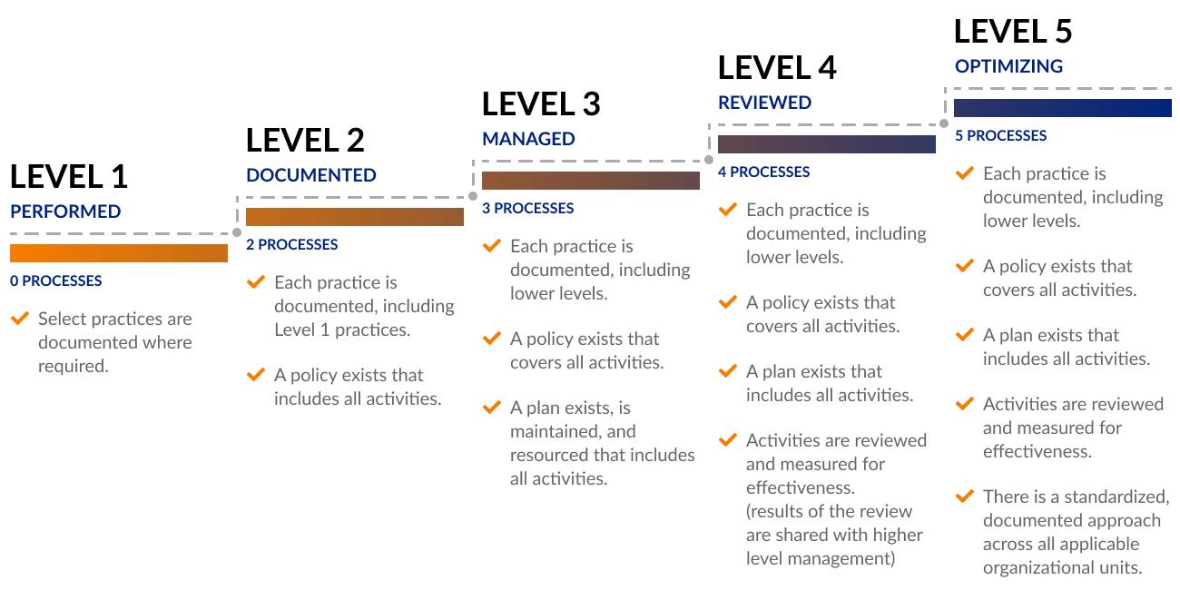CMMC Maturity Process